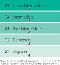 ELC General English five steps new
